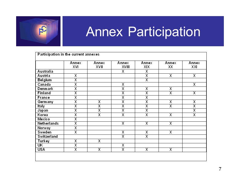 7 Annex Participation