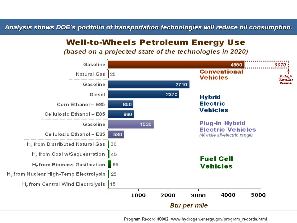 8 Analysis shows DOE's portfolio of transportation technologies will reduce oil consumption.