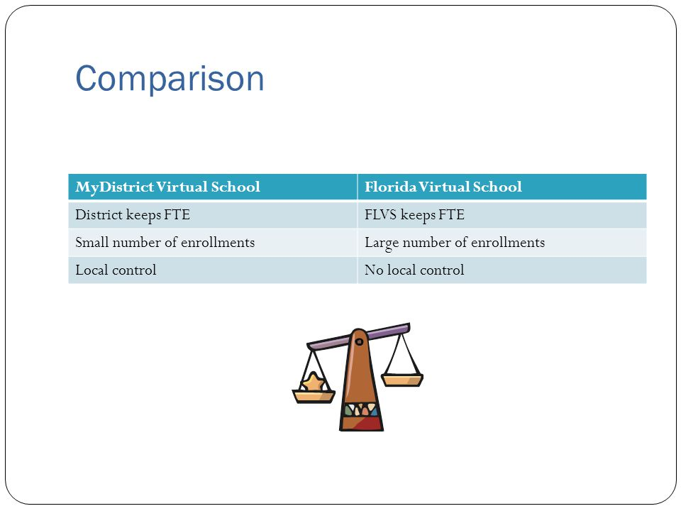 Comparison MyDistrict Virtual SchoolFlorida Virtual School District keeps FTEFLVS keeps FTE Small number of enrollmentsLarge number of enrollments Local controlNo local control