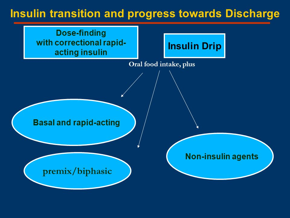 Insulin Drip Non-insulin agents premix/biphasic Dose-finding with correctional rapid- acting insulin Insulin transition and progress towards Discharge Oral food intake, plus Basal and rapid-acting