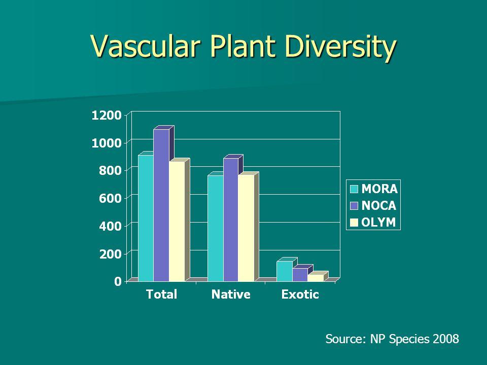 Vascular Plant Diversity Source: NP Species 2008
