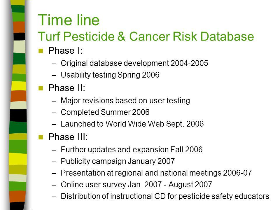 Time line Turf Pesticide & Cancer Risk Database Phase I: –Original database development 2004-2005 –Usability testing Spring 2006 Phase II: –Major revi