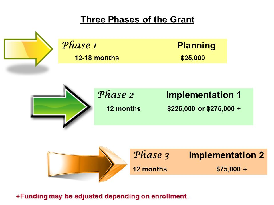 Phase 1 Planning 12-18 months $25,000 Phase 2 Implementation 1 12 months $225,000 or $275,000 + Phase 3 Implementation 2 12 months $75,000 + Three Phases of the Grant +Funding may be adjusted depending on enrollment.