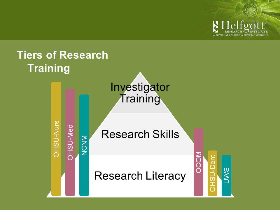 Tiers of Research Training Investigator Training Research Skills Research Literacy UWSOCOMNCNMOHSU-DentOHSU-MedOHSU-Nurs