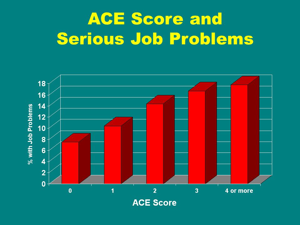 ACE Score and Serious Job Problems