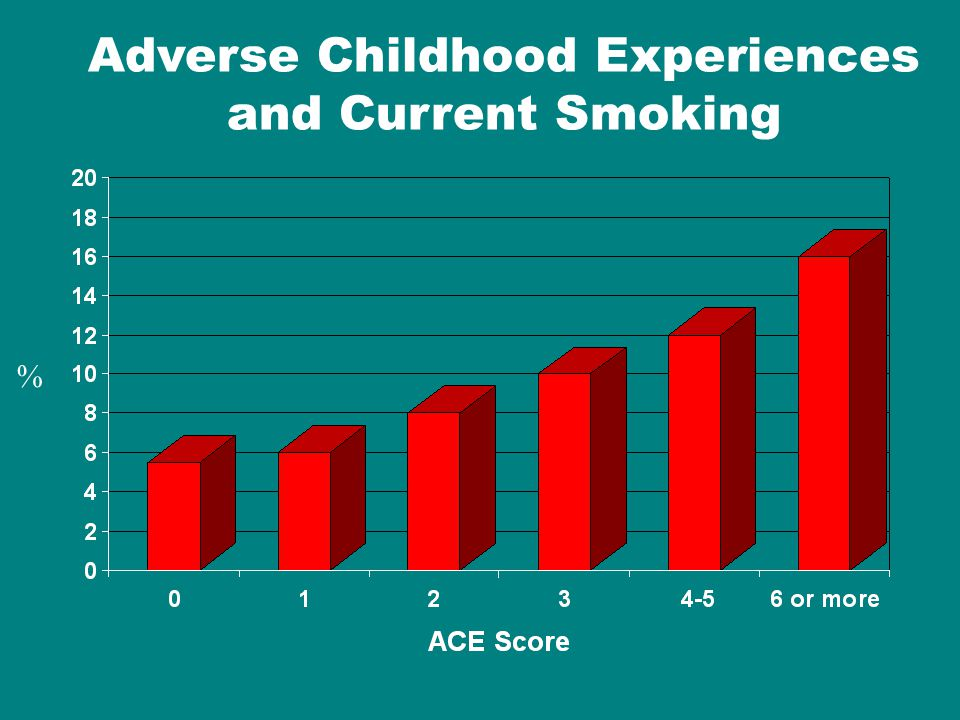 Adverse Childhood Experiences and Current Smoking %
