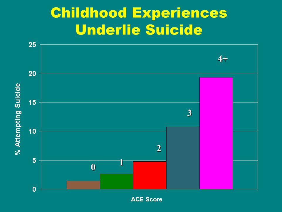 Childhood Experiences Underlie Suicide 1 2 0 3 4+