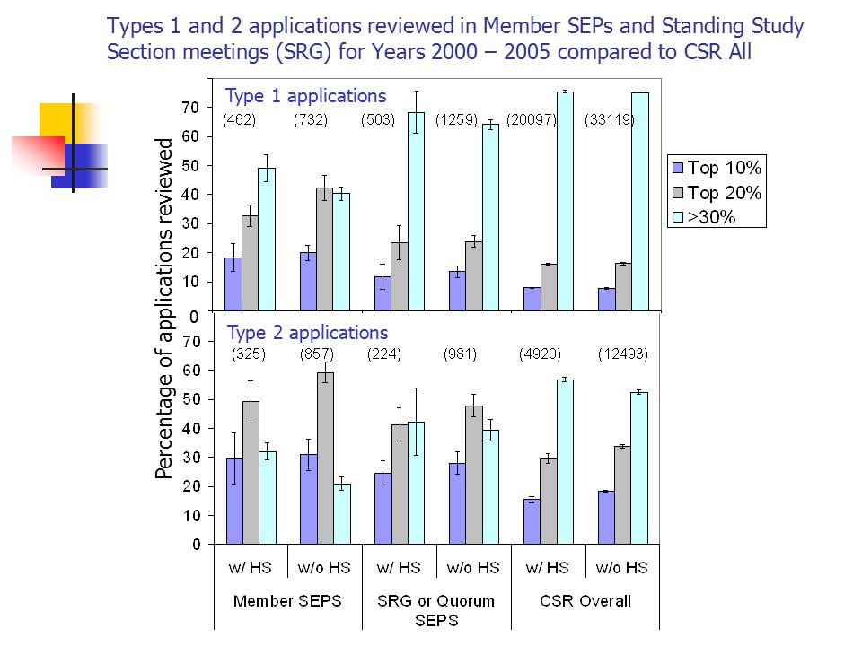 Types 1 and 2 applications reviewed in Member SEPs and Standing Study Section meetings (SRG) for Years 2000 – 2005 compared to CSR All 0 Type 1 applic