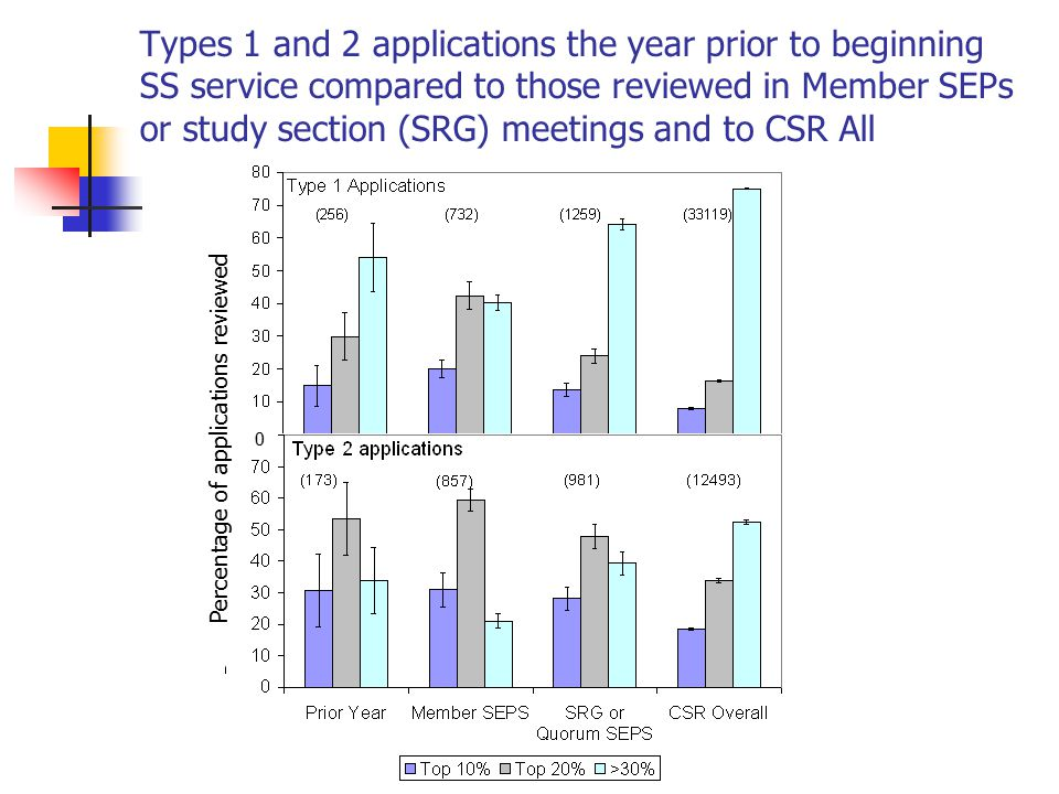 Types 1 and 2 applications the year prior to beginning SS service compared to those reviewed in Member SEPs or study section (SRG) meetings and to CSR