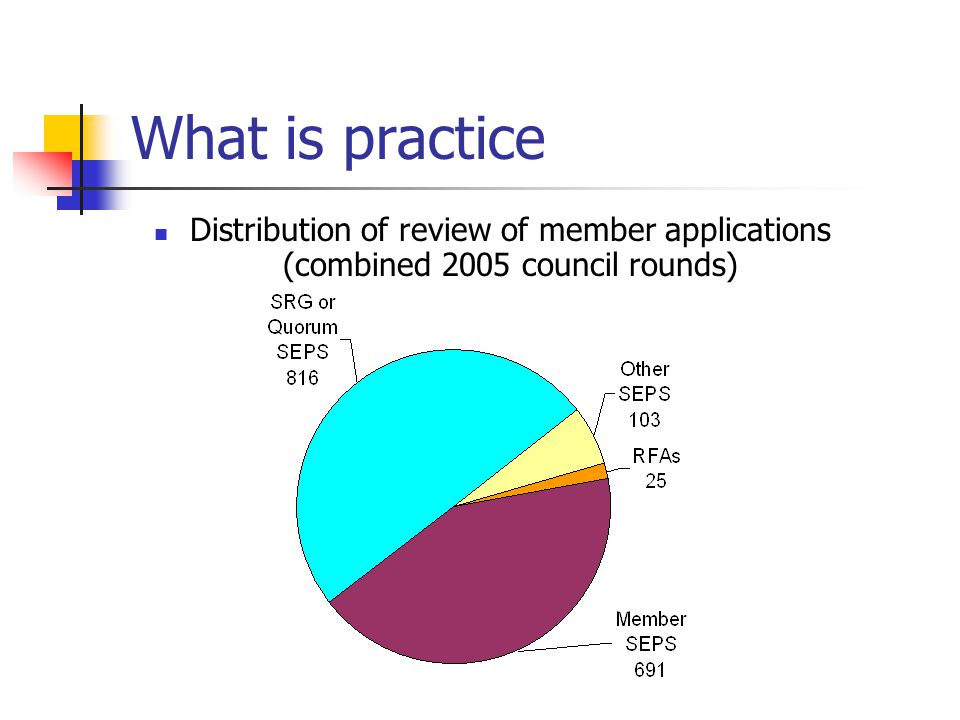 What is practice Distribution of review of member applications (combined 2005 council rounds)