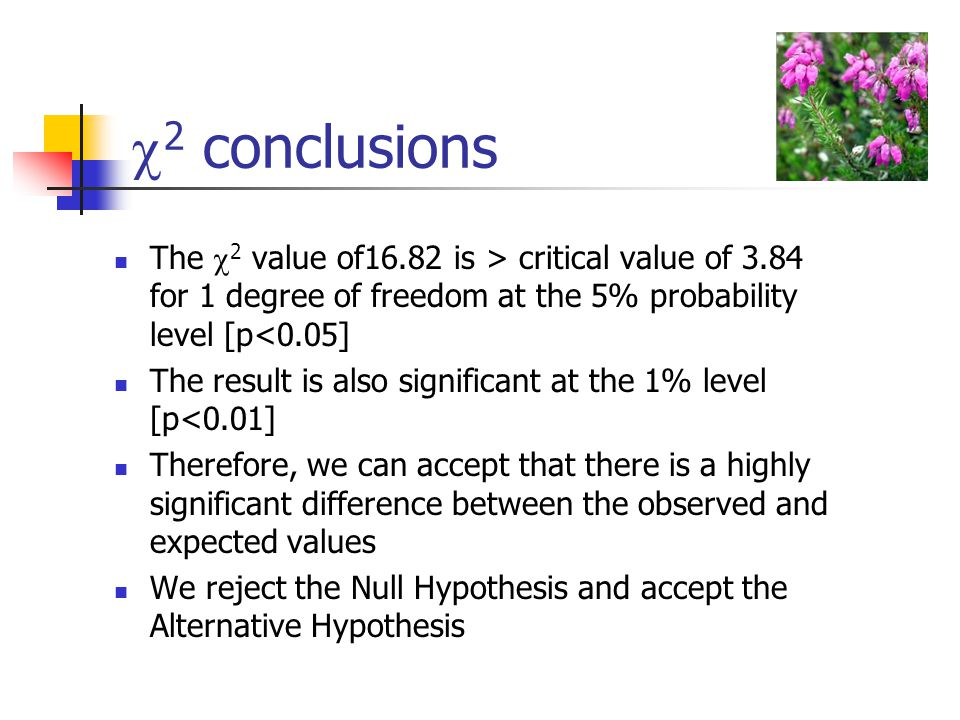 2 conclusions The  2 value of16.82 is > critical value of 3.84 for 1 degree of freedom at the 5% probability level [p<0.05] The result is also sign