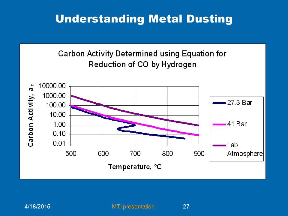 4/18/2015MTI presentation27 Understanding Metal Dusting
