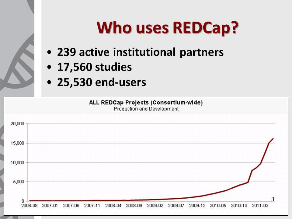 REDCap User Rights 14