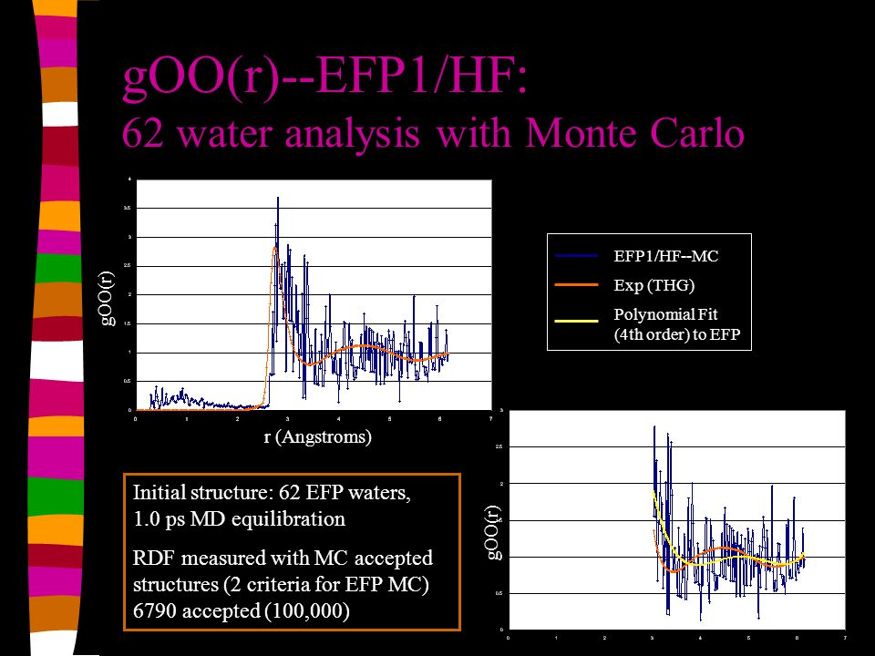 gOO(r)--EFP1/HF: 62 water analysis with Monte Carlo Initial structure: 62 EFP waters, 1.0 ps MD equilibration RDF measured with MC accepted structures (2 criteria for EFP MC) 6790 accepted (100,000) gOO(r) r (Angstroms) gOO(r) EFP1/HF--MC Exp (THG) Polynomial Fit (4th order) to EFP