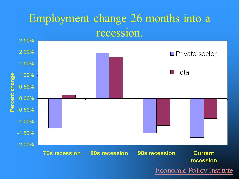Employment change 26 months into a recession.