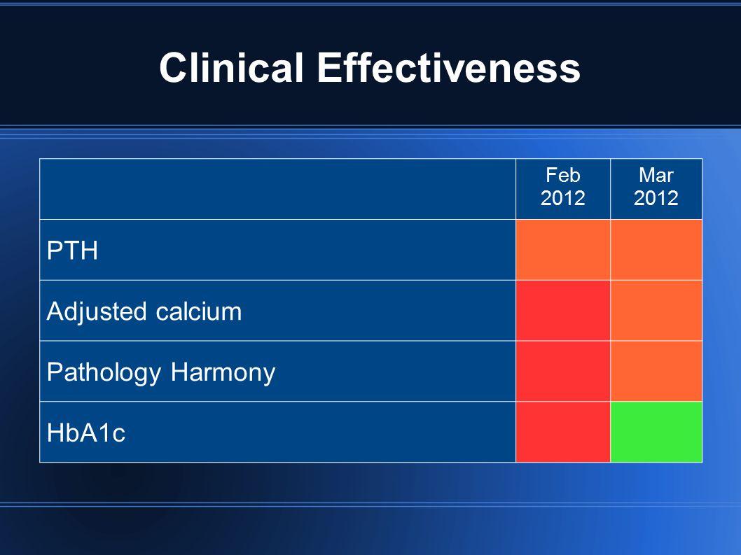 Clinical Effectiveness Feb 2012 Mar 2012 PTH Adjusted calcium Pathology Harmony HbA1c