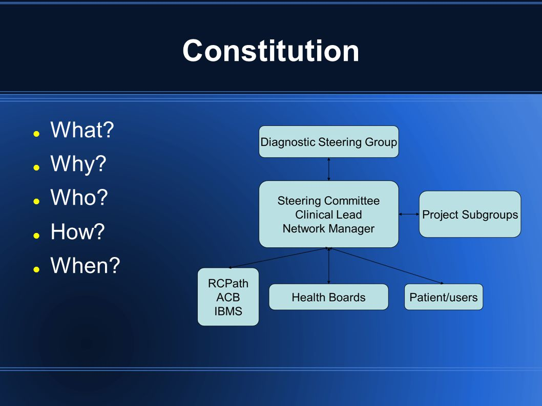 Constitution What? Why? Who? How? When?