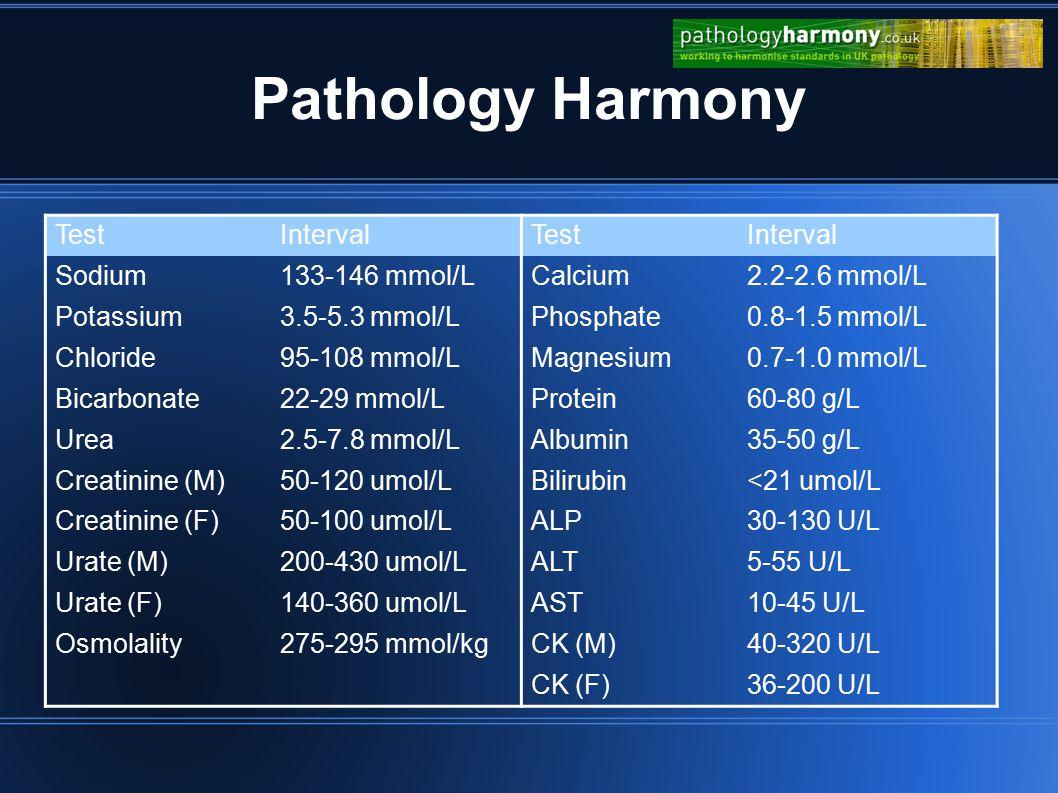 Pathology Harmony TestIntervalTestInterval Sodium133-146 mmol/LCalcium2.2-2.6 mmol/L Potassium3.5-5.3 mmol/LPhosphate0.8-1.5 mmol/L Chloride95-108 mmol/LMagnesium0.7-1.0 mmol/L Bicarbonate22-29 mmol/LProtein60-80 g/L Urea2.5-7.8 mmol/LAlbumin35-50 g/L Creatinine (M)50-120 umol/LBilirubin<21 umol/L Creatinine (F)50-100 umol/LALP30-130 U/L Urate (M)200-430 umol/LALT5-55 U/L Urate (F)140-360 umol/LAST10-45 U/L Osmolality275-295 mmol/kgCK (M)40-320 U/L CK (F)36-200 U/L