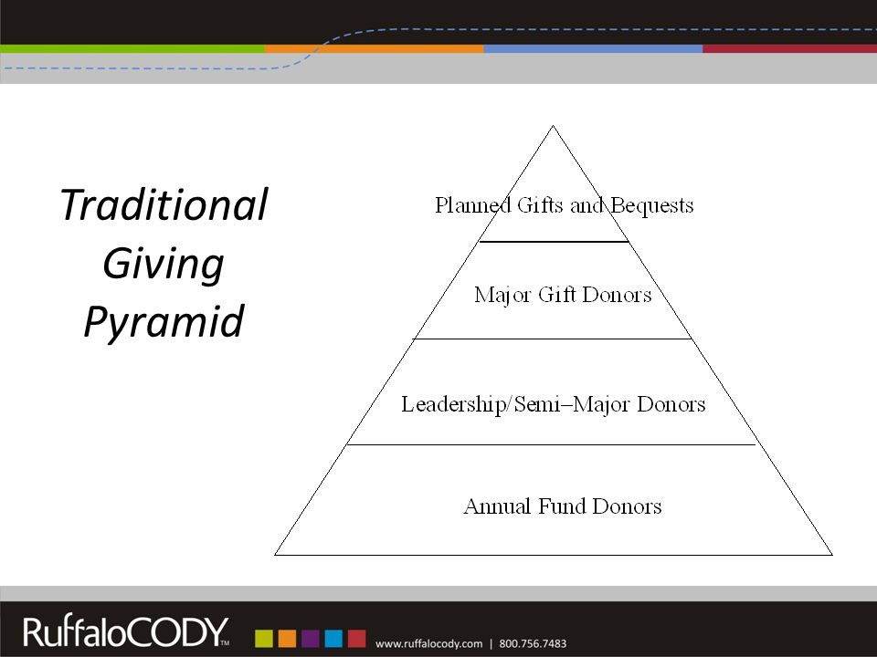 Traditional Giving Pyramid