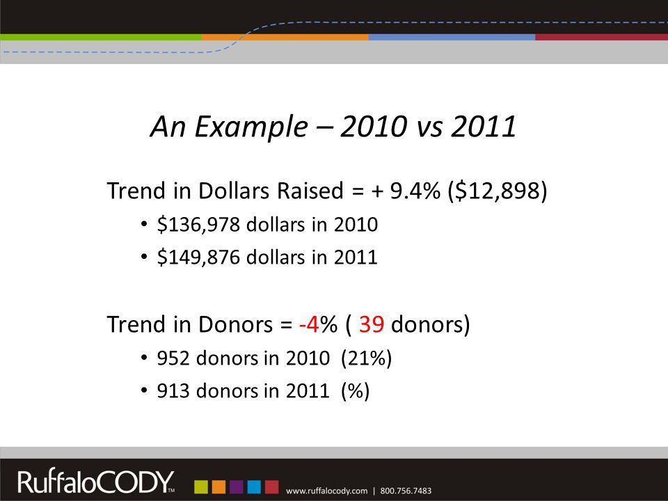 An Example – 2010 vs 2011 Trend in Dollars Raised = + 9.4% ($12,898) $136,978 dollars in 2010 $149,876 dollars in 2011 Trend in Donors = -4% ( 39 donors) 952 donors in 2010 (21%) 913 donors in 2011 (%)