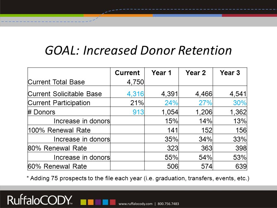 GOAL: Increased Donor Retention * Adding 75 prospects to the file each year (i.e.