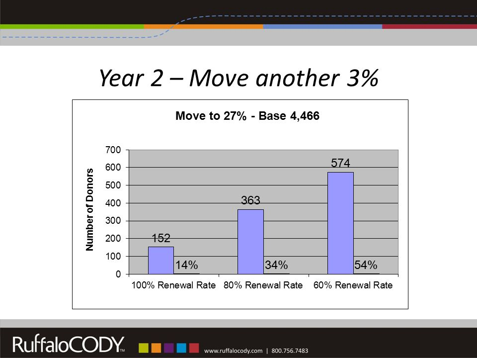 Year 2 – Move another 3%