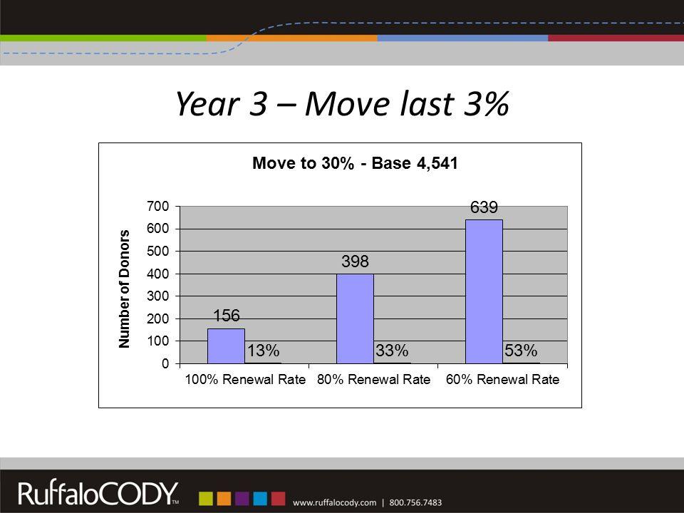 Year 3 – Move last 3%