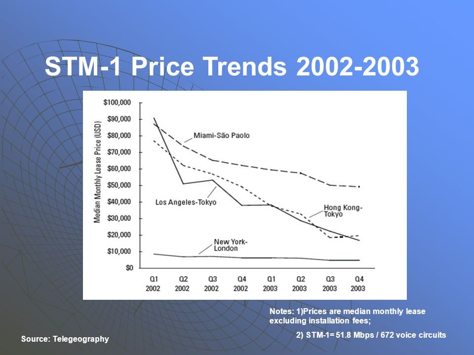STM-1 Price Trends 2002-2003 Notes: 1)Prices are median monthly lease excluding installation fees; 2) STM-1= 51.8 Mbps / 672 voice circuits Source: Telegeography