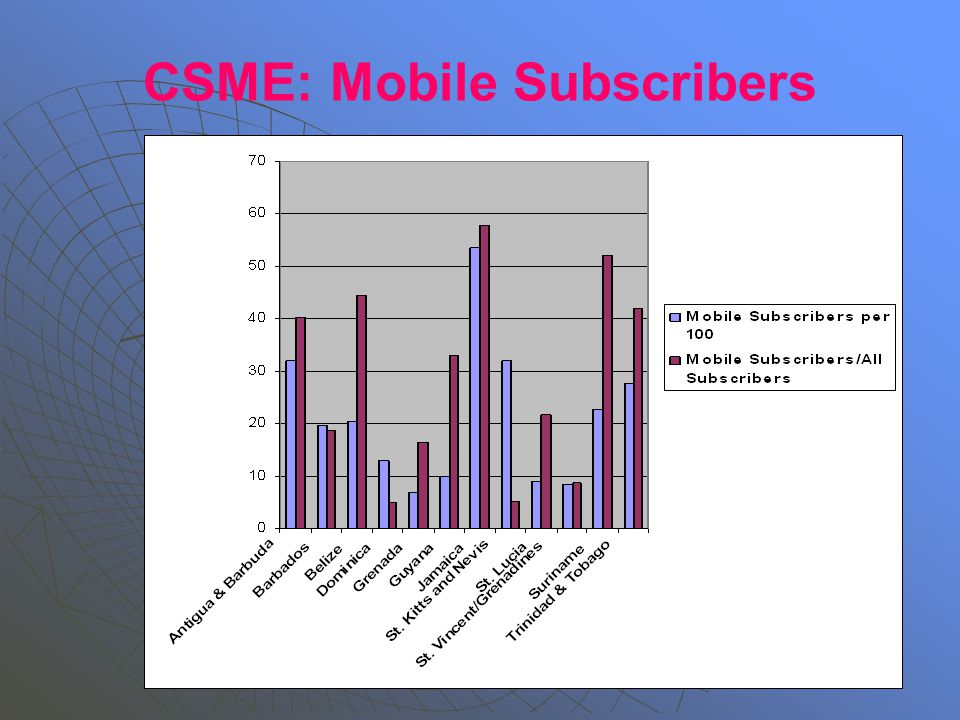 CSME: Mobile Subscribers