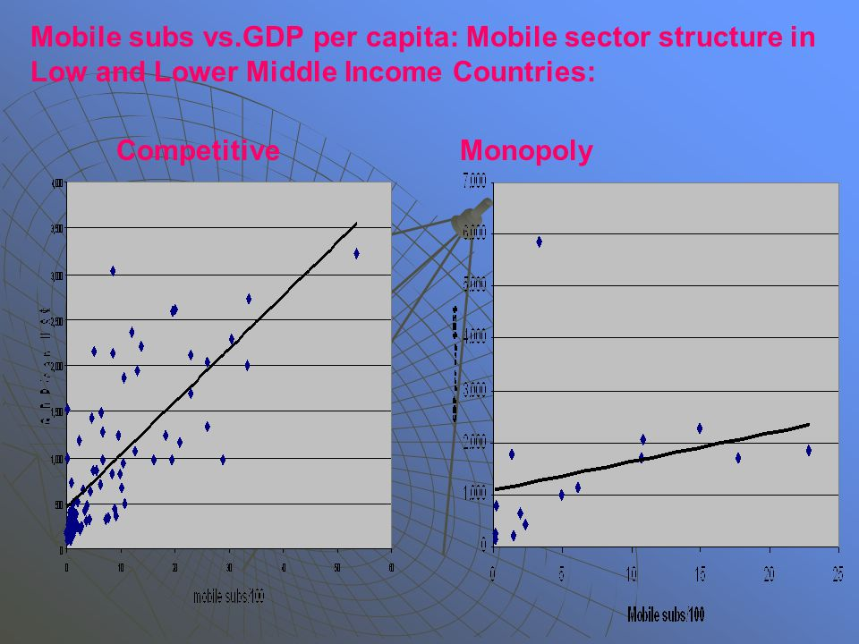 Mobile subs vs.GDP per capita: Mobile sector structure in Low and Lower Middle Income Countries: CompetitiveMonopoly