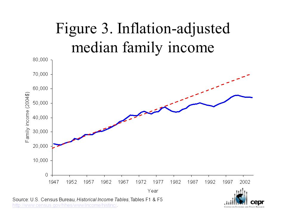 Figure 3. Inflation-adjusted median family income Source: U.S.