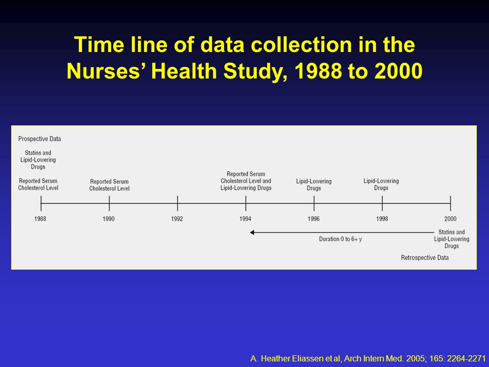 Time line of data collection in the Nurses' Health Study, 1988 to 2000 A.