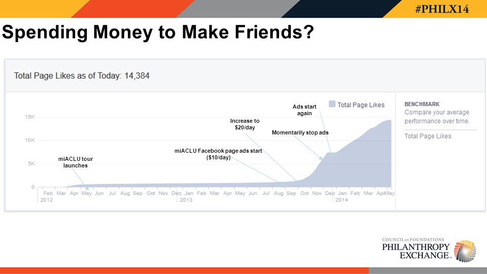miACLU tour launches miACLU Facebook page ads start ($10/day) Spending Money to Make Friends? Increase to $20/day Momentarily stop ads Ads start again