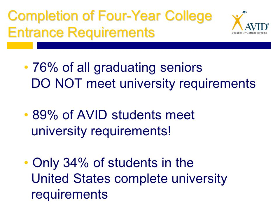 Completion of Four-Year College Entrance Requirements 76% of all graduating seniors DO NOT meet university requirements 89% of AVID students meet univ