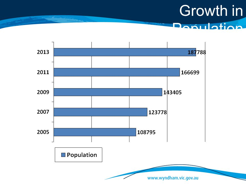Growth in Population