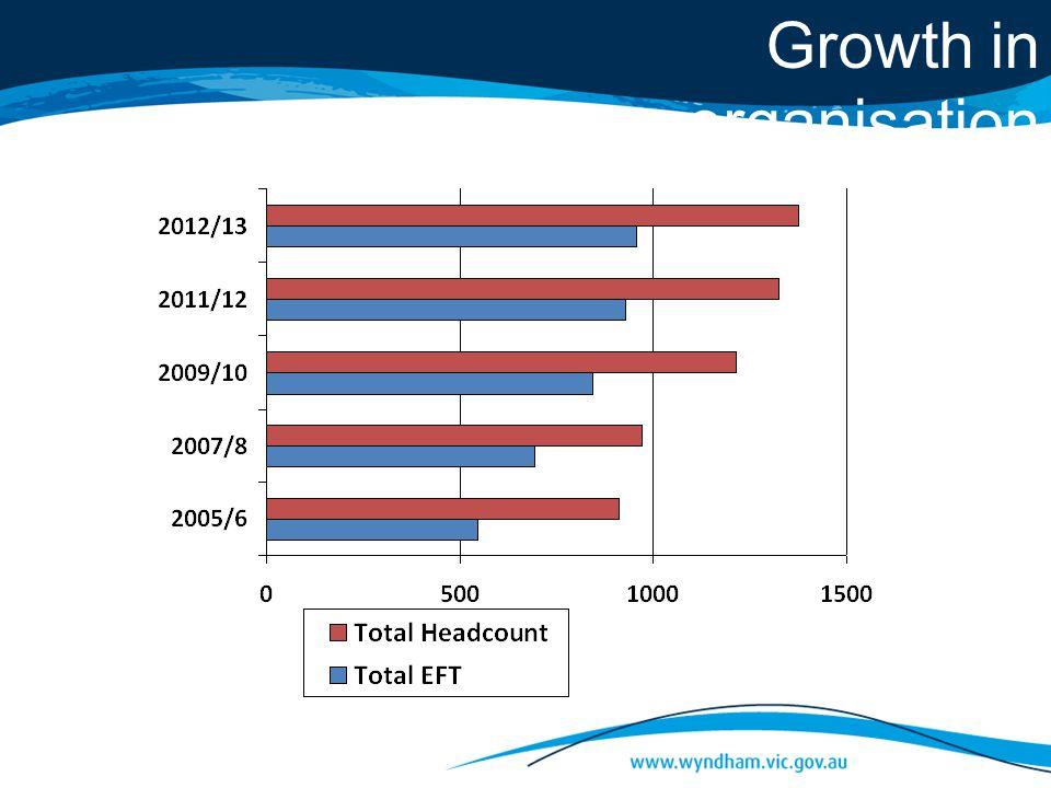 Growth in organisation