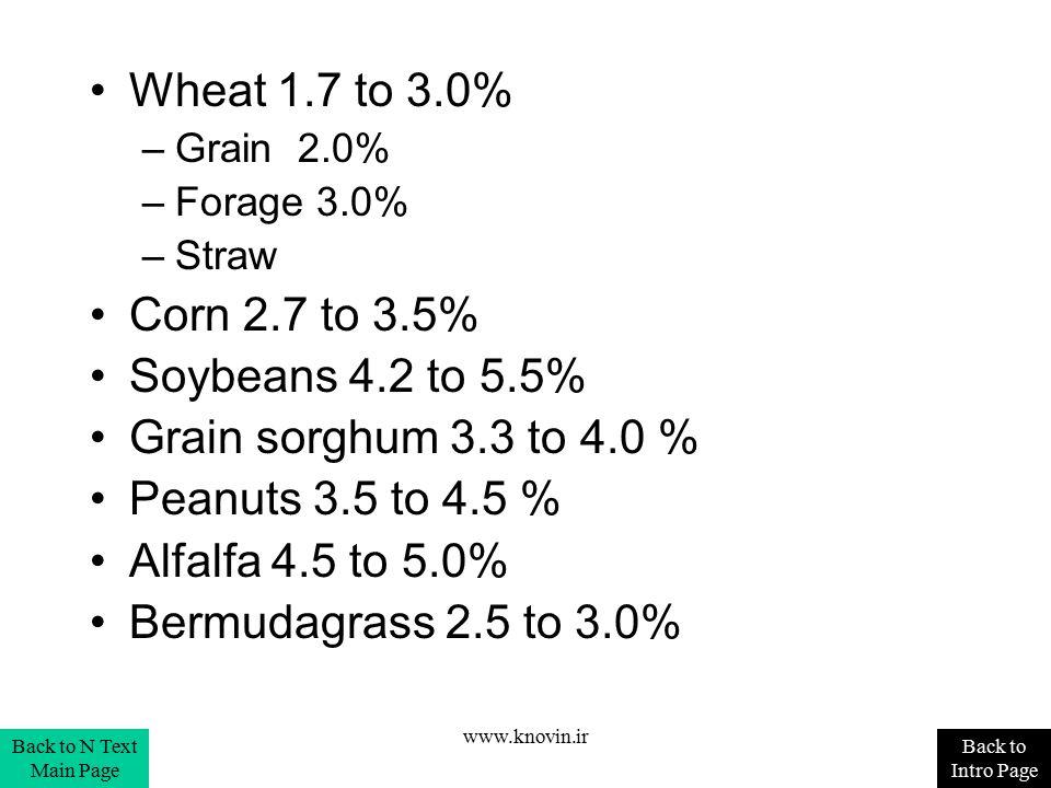 Wheat 1.7 to 3.0% –Grain 2.0% –Forage 3.0% –Straw Corn 2.7 to 3.5% Soybeans 4.2 to 5.5% Grain sorghum 3.3 to 4.0 % Peanuts 3.5 to 4.5 % Alfalfa 4.5 to