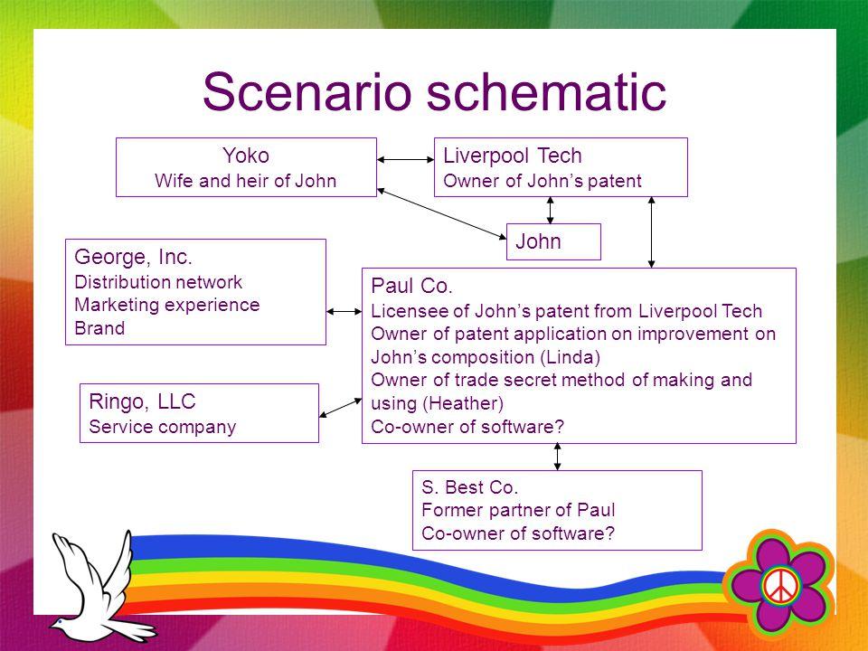 Scenario schematic Yoko Wife and heir of John Liverpool Tech Owner of John's patent John Paul Co.