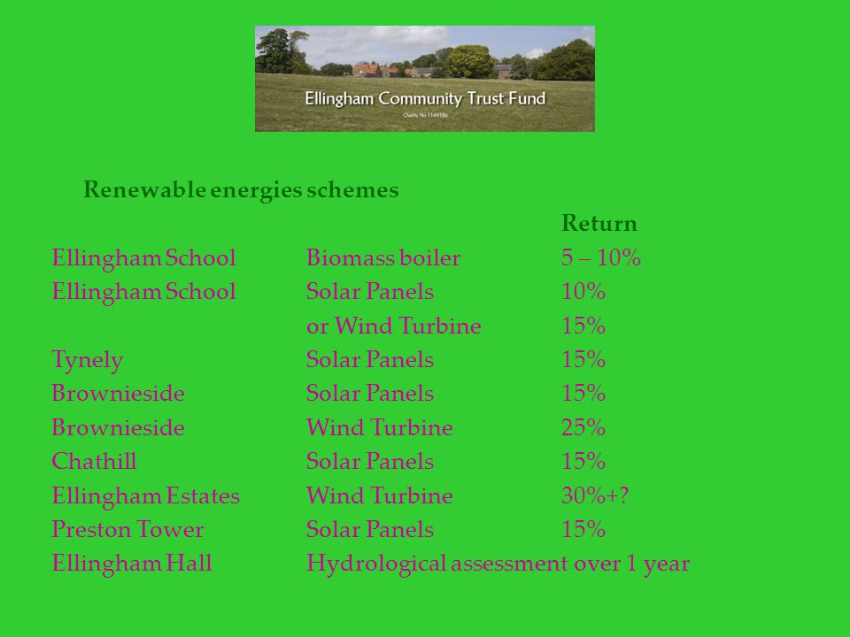 Renewable energies schemes Return Ellingham SchoolBiomass boiler5 – 10% Ellingham SchoolSolar Panels10% or Wind Turbine15% TynelySolar Panels15% BrowniesideSolar Panels15% BrowniesideWind Turbine25% ChathillSolar Panels15% Ellingham EstatesWind Turbine30%+.