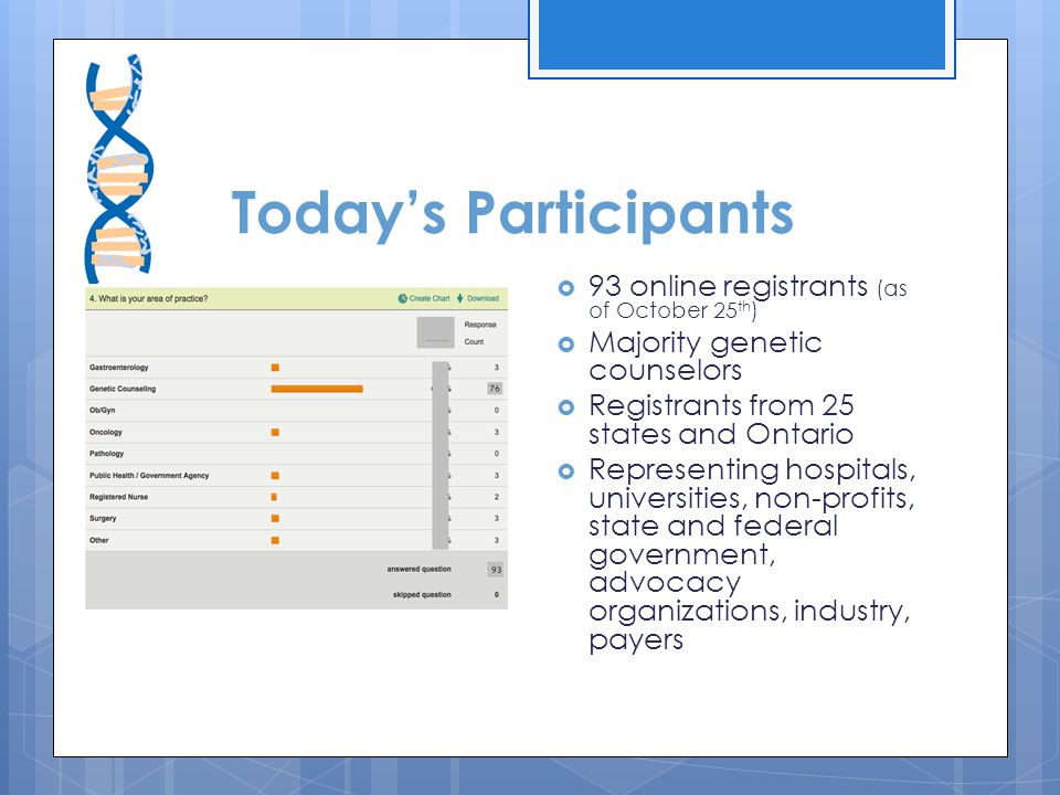 Today's Participants  93 online registrants (as of October 25 th )  Majority genetic counselors  Registrants from 25 states and Ontario  Representing hospitals, universities, non-profits, state and federal government, advocacy organizations, industry, payers