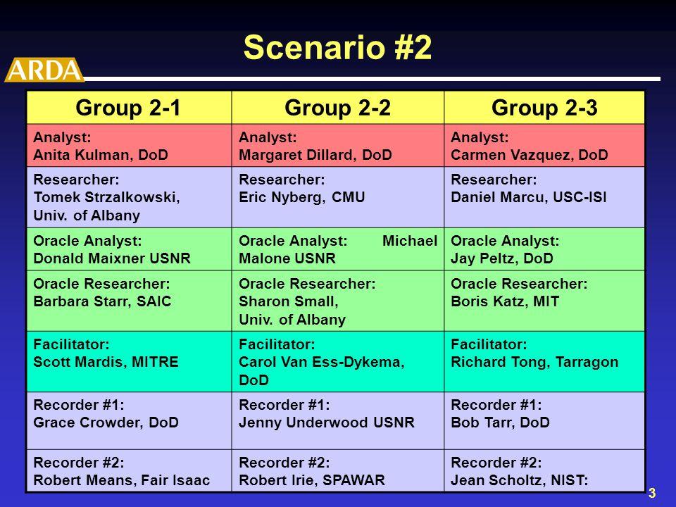 4 Scenario #3 Group 3-1Group 3-2Group 3-3 Analyst: David Lee, USNR Analyst: Dennis Lair, DIA Analyst: Jeff Juhnke, DIA Researcher: Ralph Weischedel, BBN Technologies Researcher: John Prager, IBM Researcher: Ed Hovy, USC-ISI Oracle Analyst: Kelcy Allwein, DIA Oracle Analyst: Frank Hughes, DIA Oracle Analyst: Heather Long, DIA Oracle Researcher: Vasileios Hatzivassiloglou, Columbia Univ.