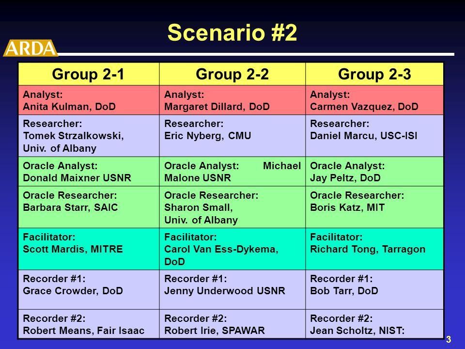 3 Scenario #2 Group 2-1Group 2-2Group 2-3 Analyst: Anita Kulman, DoD Analyst: Margaret Dillard, DoD Analyst: Carmen Vazquez, DoD Researcher: Tomek Strzalkowski, Univ.