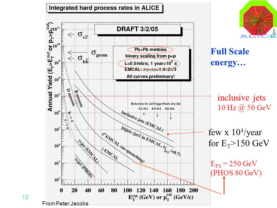 10 inclusive jets 10 Hz @ 50 GeV few x 10 4 /year for E T >150 GeV E FS = 250 GeV (PHOS 80 GeV) Full Scale energy… From Peter Jacobs