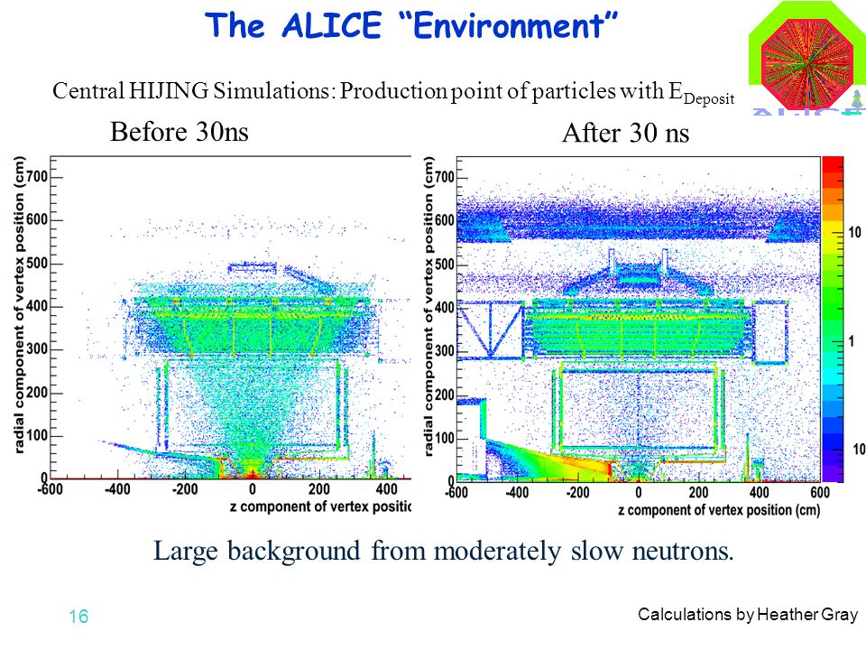 16 The ALICE Environment Before 30ns After 30 ns Large background from moderately slow neutrons.