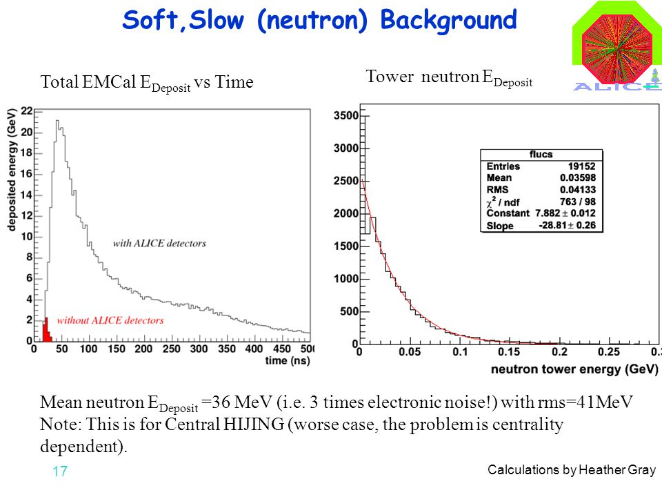17 Soft,Slow (neutron) Background Calculations by Heather Gray Total EMCal E Deposit vs Time Tower neutron E Deposit Mean neutron E Deposit =36 MeV (i.e.