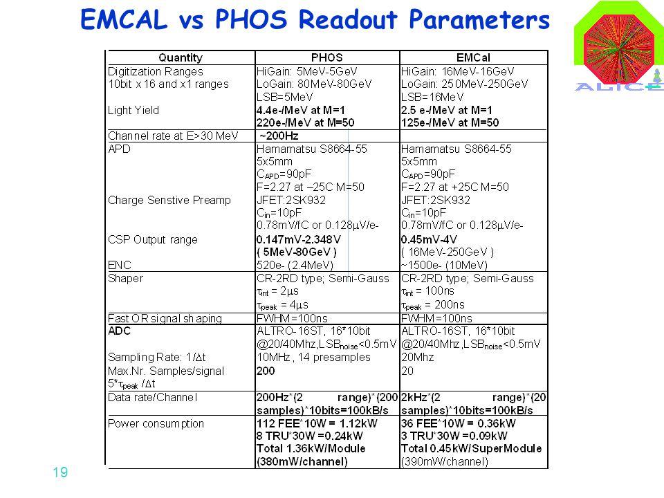 19 EMCAL vs PHOS Readout Parameters