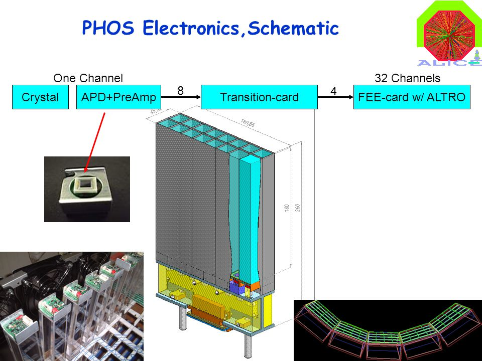 2 CrystalAPD+PreAmpTransition-cardFEE-card w/ ALTRO 8 4 PHOS Electronics,Schematic 32 ChannelsOne Channel