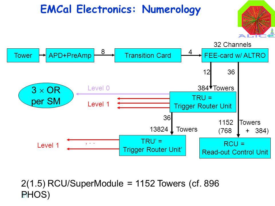 21 TowerAPD+PreAmpTransition CardFEE-card w/ ALTRO 8 4 TRU = Trigger Router Unit 36 RCU = Read-out Control Unit 2(1.5) RCU/SuperModule = 1152 Towers (