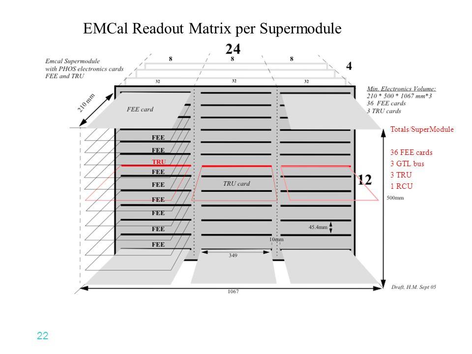 22 Totals/SuperModule 36 FEE cards 3 GTL bus 3 TRU 1 RCU EMCal Readout Matrix per Supermodule