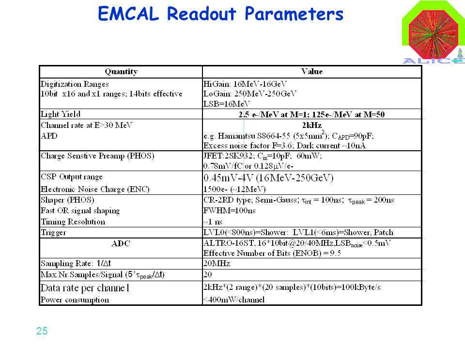 25 EMCAL Readout Parameters